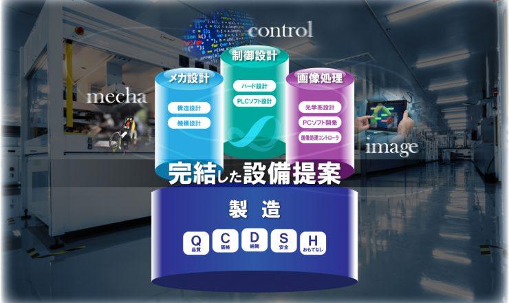 FA事業 特長 メカ設計(構造、機構)・制御設計(ハード、PLCソフト)・画像処理(光学系、PCソフト開発、画像処理コントローラ)・製造(Q:品質、C:価格、D:納期、S:安全、H:おもてなし) 完結した設備提案